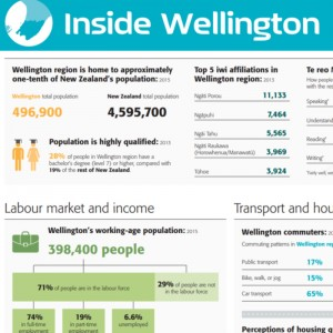 Statistics inside Wellington